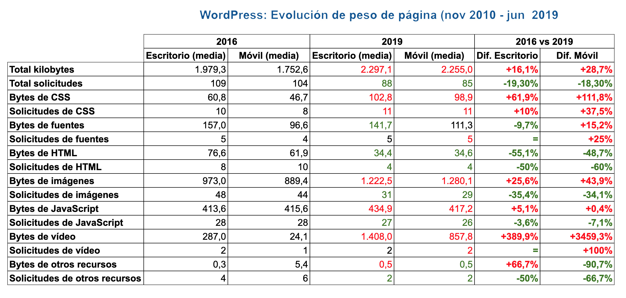 Analiza la evolución de WordPress
