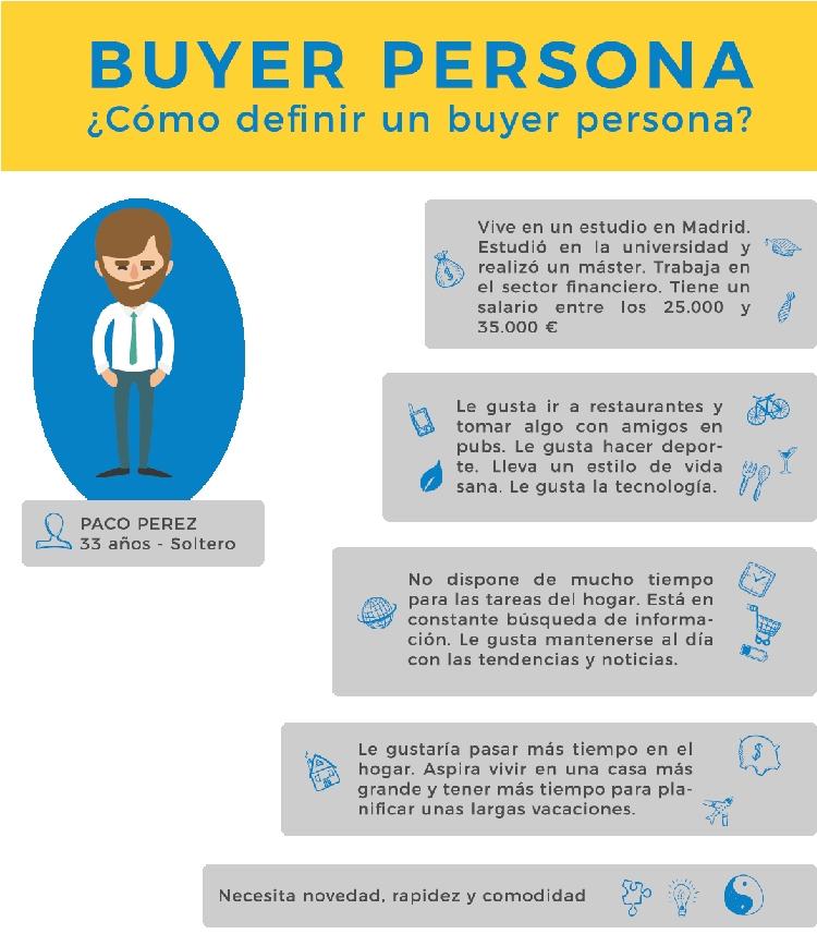 Buyer persona, por WIP Internet