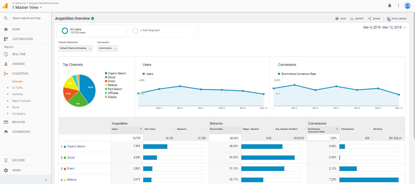 ¿Cómo vender más en mi página web? Google Analytics te ayuda a analizar tu sitio web
